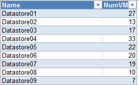 Check number of running VMs on datastores – vNiklas Cloud