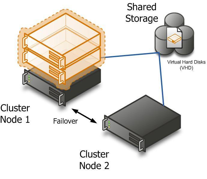 Hyper-v VHD Recovery Software - BitRecover #1 Data
