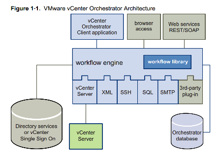 When to select SC Orchestrator over vCenter Orchestrator