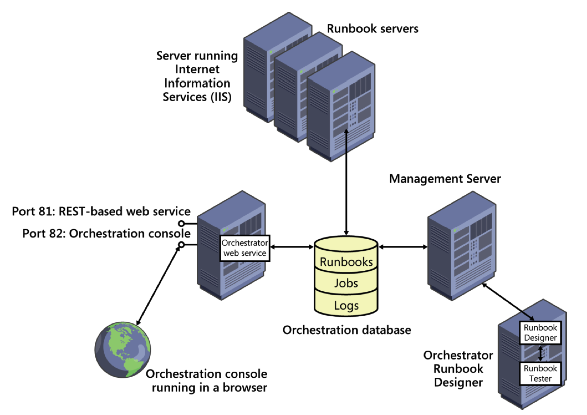 When to select sc orchestrator over vcenter orchestrator for Server runbook template